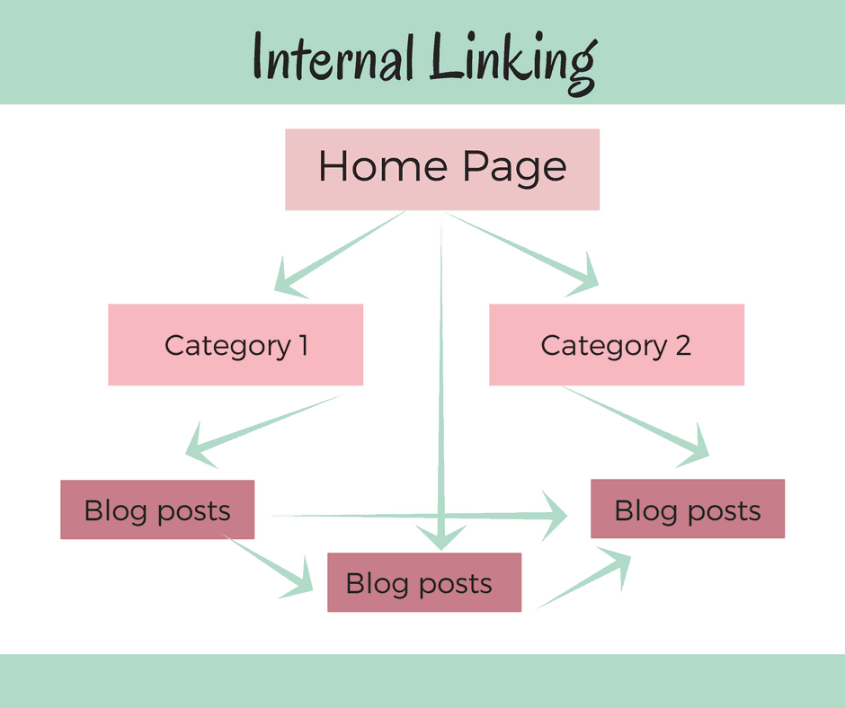 how internal linking works - diagram