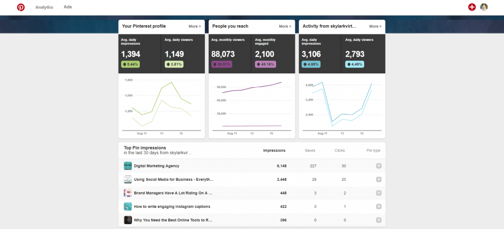 old Pinterest account - analytics from a business account